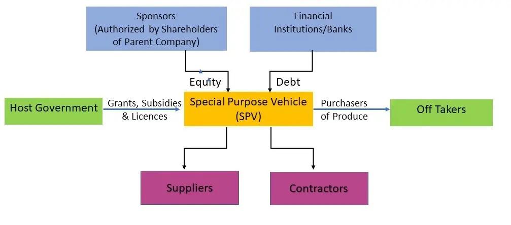Project-Finance-1